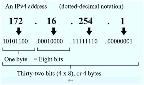 Виды IP-адресов