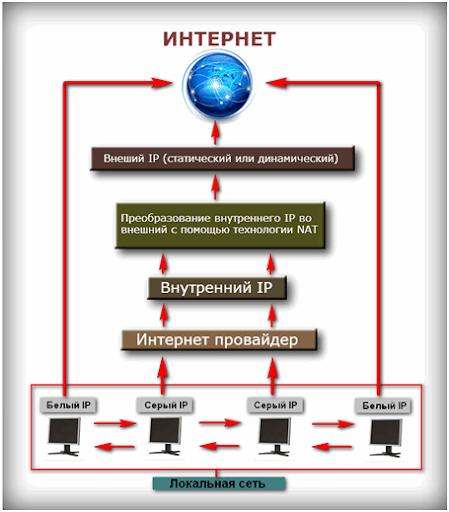 Как узнать внешний IP